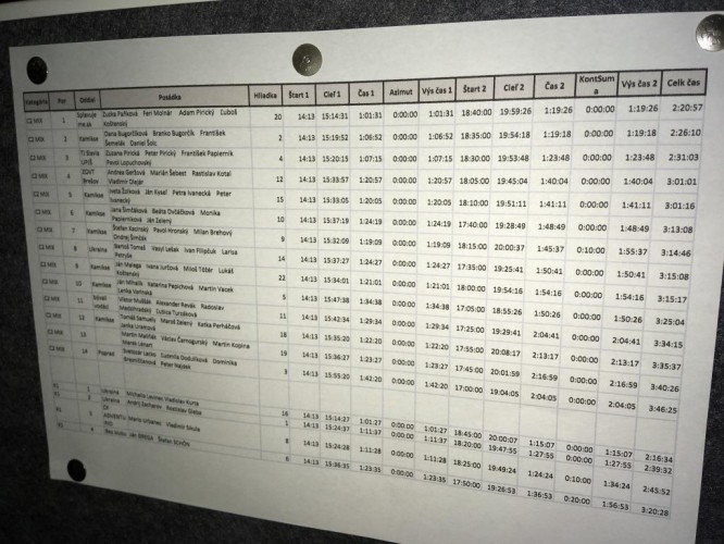 Final results Night canoe orienteering race 2017